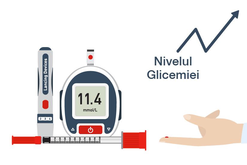 dureri la nivelul glicemiei